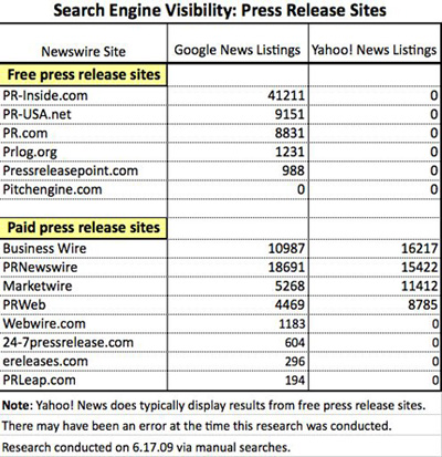 How much do press releases cost